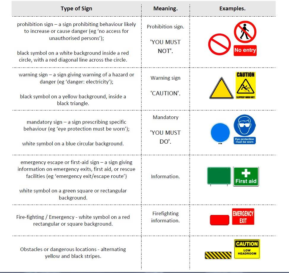 Safety signs table